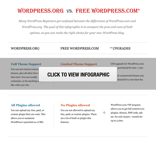 Self Hosted WordPress.org vs Free WordPress.com