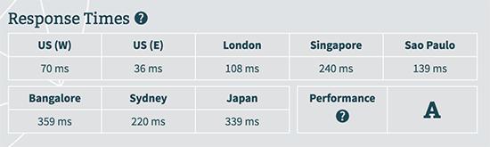 WP Engine server response time test