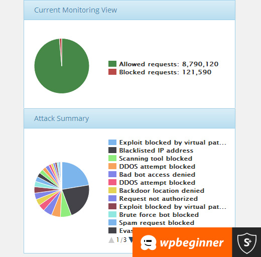 Sucuri Stats for WPBeginner