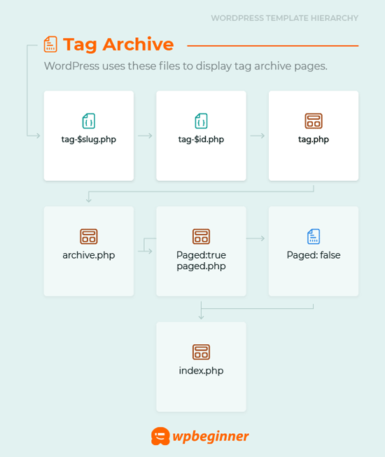 Tag archive template