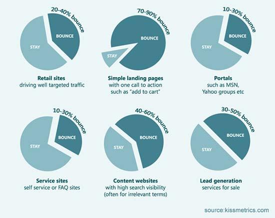 Bouncepercentage gemiddeld per branche