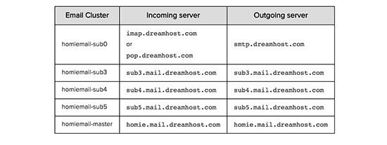 SMTP-server DreamHost