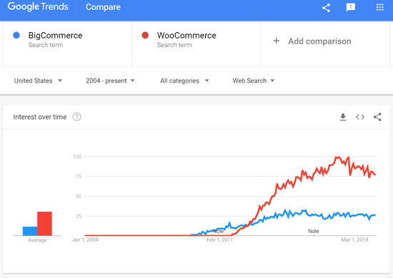 BigCommerce vs WooCommerce - Google Search Trends