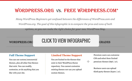 Self-hosted WordPress.org vs Free WordPress.com