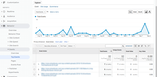 L'elenco dei file scaricati in Google Analytics, che mostra i download totali per ogni file